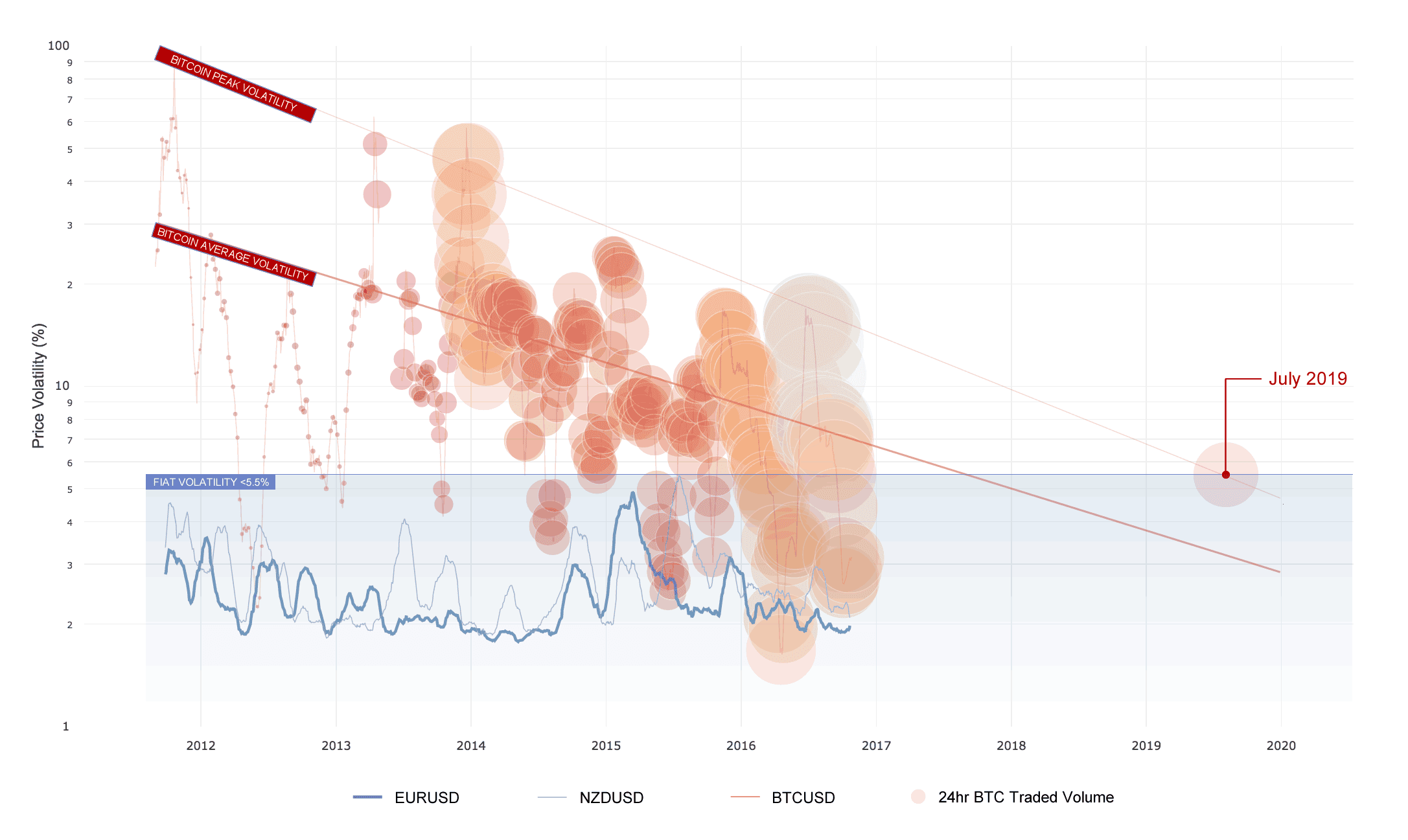Bitcoin volatility will match major fiat currencies by 2019
