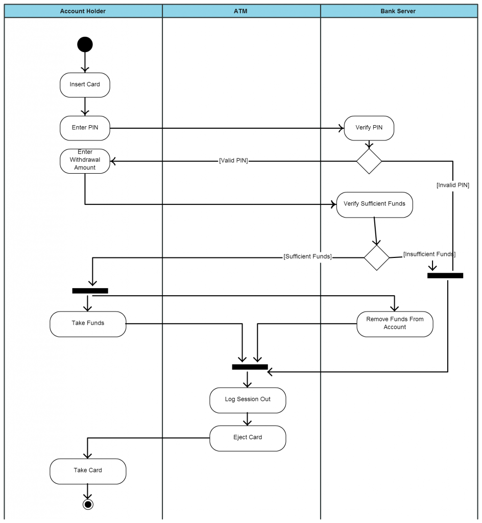 Activity Diagram For Travel Agency