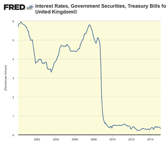 Graph Interest Rates Government Securities Treasury Bills for United Kingdom© FRED St Louis Fed