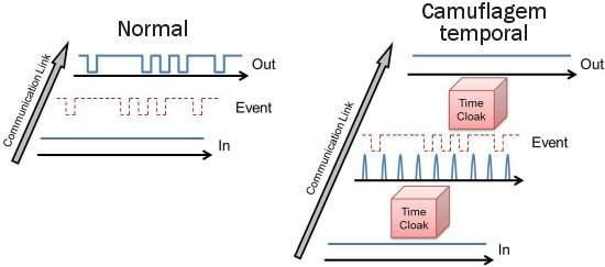 Manto da invisibilidade temporal promete recuperar privacidade nas telecomunicações