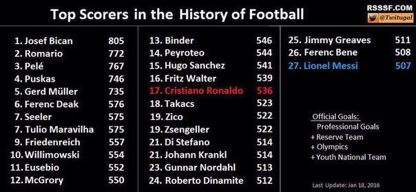 najbolji-strelci-fudbal