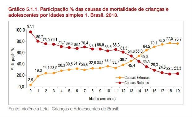 Participação de causas naturais (vermelho) e causas externas (amarelo) na morte de crianças e adolescentes entre 0 e 19 anos, em 2013 (Foto: Reprodução)