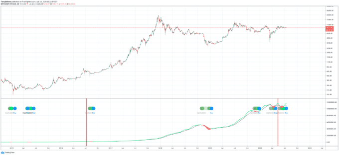 Bitcoin Closing Above This Level Triggers The Most Profitable Buy Signal Ever