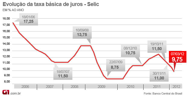 Selic 9,75% - março 2012 (Foto: Editoria de Arte/G1)
