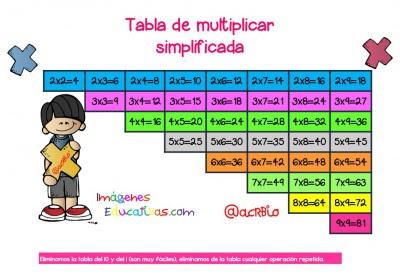 Tabla de multiplicar simplificada Formato A4 (1)