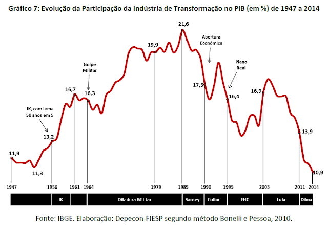 A precoce e aguda desindustrialização e o des-desenvolvimento do Brasil