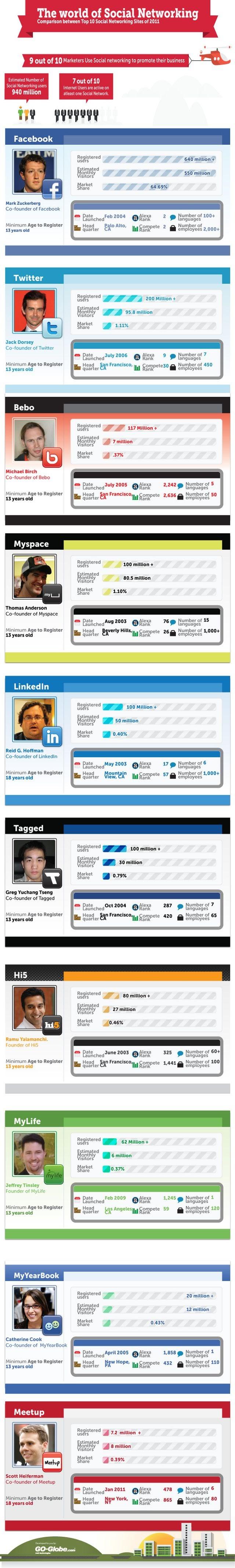 Les réseaux sociaux en chiffres (Infographie)