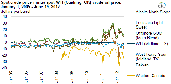 graph of spot crude price minus spot WTI (Cushing, OK) crude oil prices, January 1, 2005 - June 19, 2012, as described in the article text