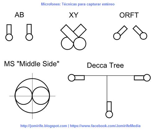 Microfones: Técnicas para capturar estéreo