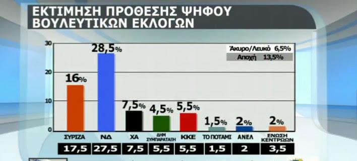 Νέα δημοσκόπηση: Ανοίγει η ψαλίδα υπέρ της ΝΔ -Στο 12,5% η διαφορά με τον ΣΥΡΙΖΑ [pdf]