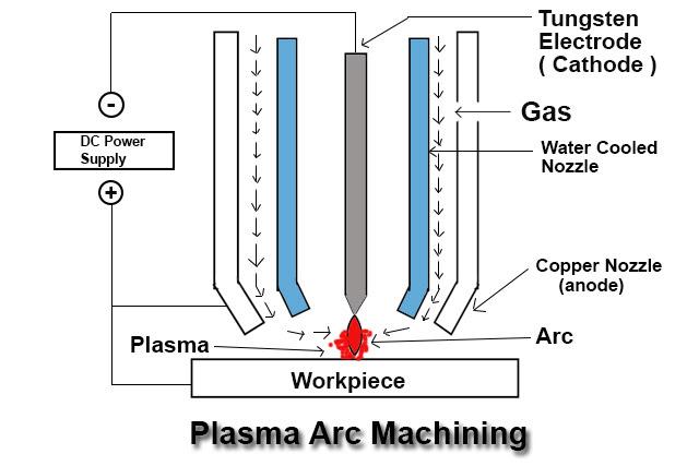 Plasma Arc Machining Working Principle Construction Working Advantages And Disadvantages