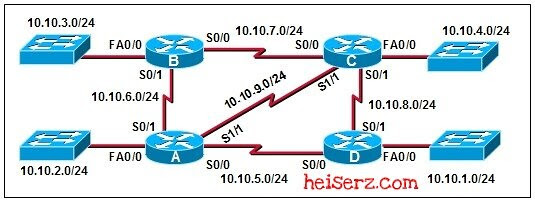 6632489655 4fbb947029 z ENetwork Chapter 11 CCNA 1 4.0 2012 2013 100%