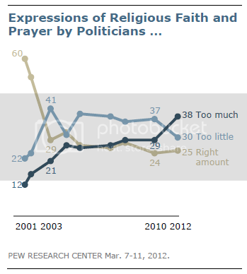 graph of Pew poll results