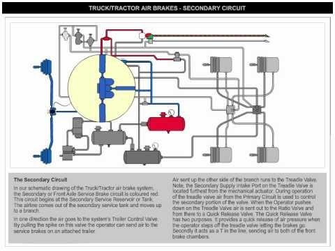 vehicle wash systems: freightliner air brake system diagram  blogger