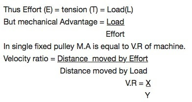 Image result for In a single fixed pulley if the effort moves by a distance x downwards by what height is the load raised up wards