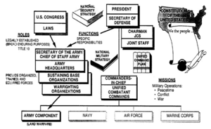 Figure 1-1: Army Organizations Execute Specifi...