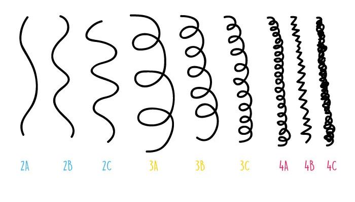 Resultado de imagem para tipos de cachos
