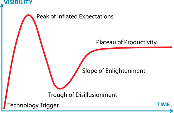 File:Gartner Hype Cycle.svg