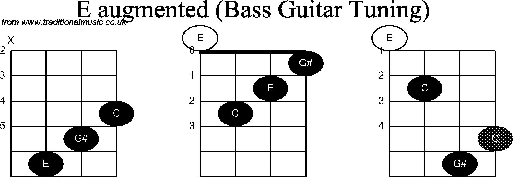 Bass Guitar Chord diagrams for: E Augmented