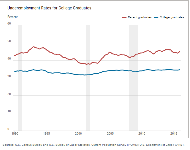 underemployed college graduates