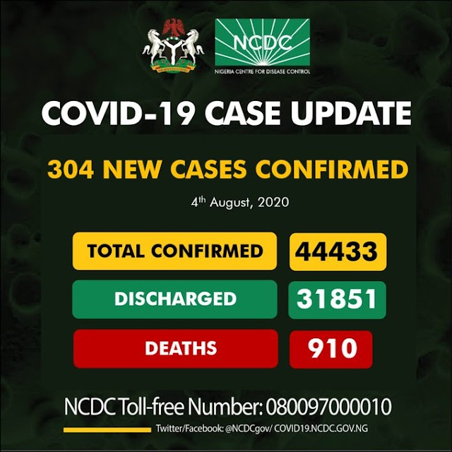 Covid19: 304 new cases recorded in Nigeria as death toll rises above 900