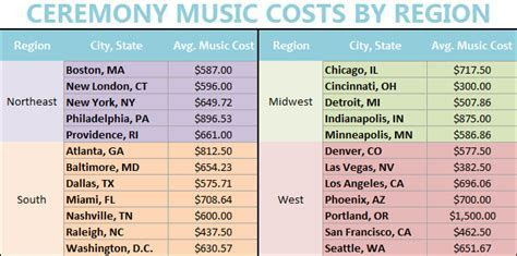 Wedding Ceremony Music Costs [CHART]