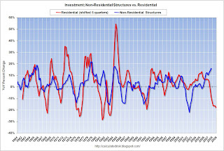 Investment in non-residential structures vs. Residential Investment