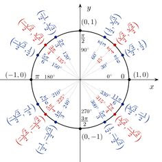 Christine touched on the topic of trigonometry, think my eyes ...