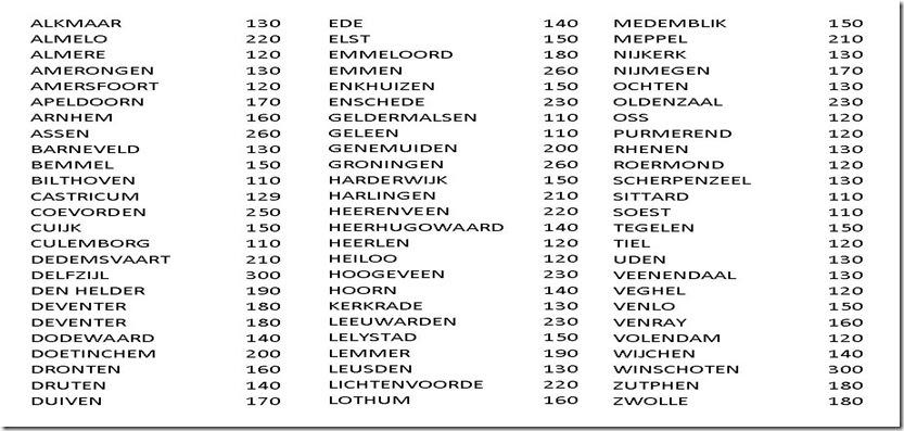 voordelig tarief nederland koerier