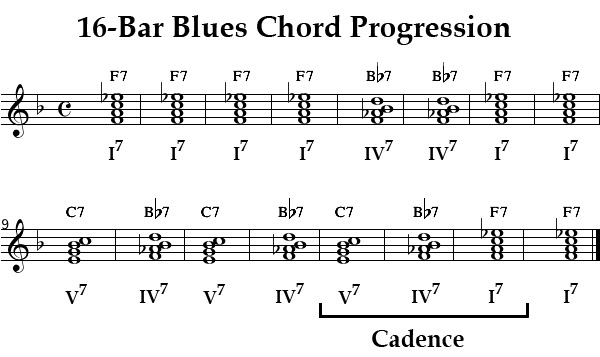 64 Piano Chord Progression Examples Chord Examples Progression Piano