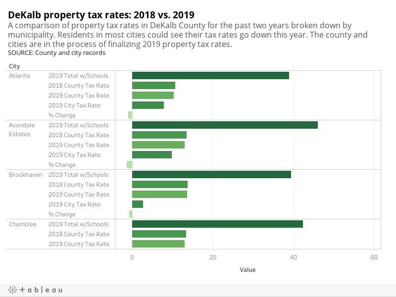 Dekalb County Property Tax Rate 2018