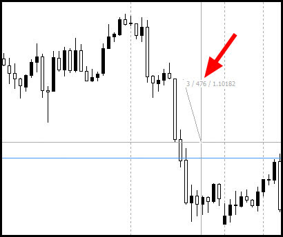 Forex indicator to highlight candle accoridng to pips