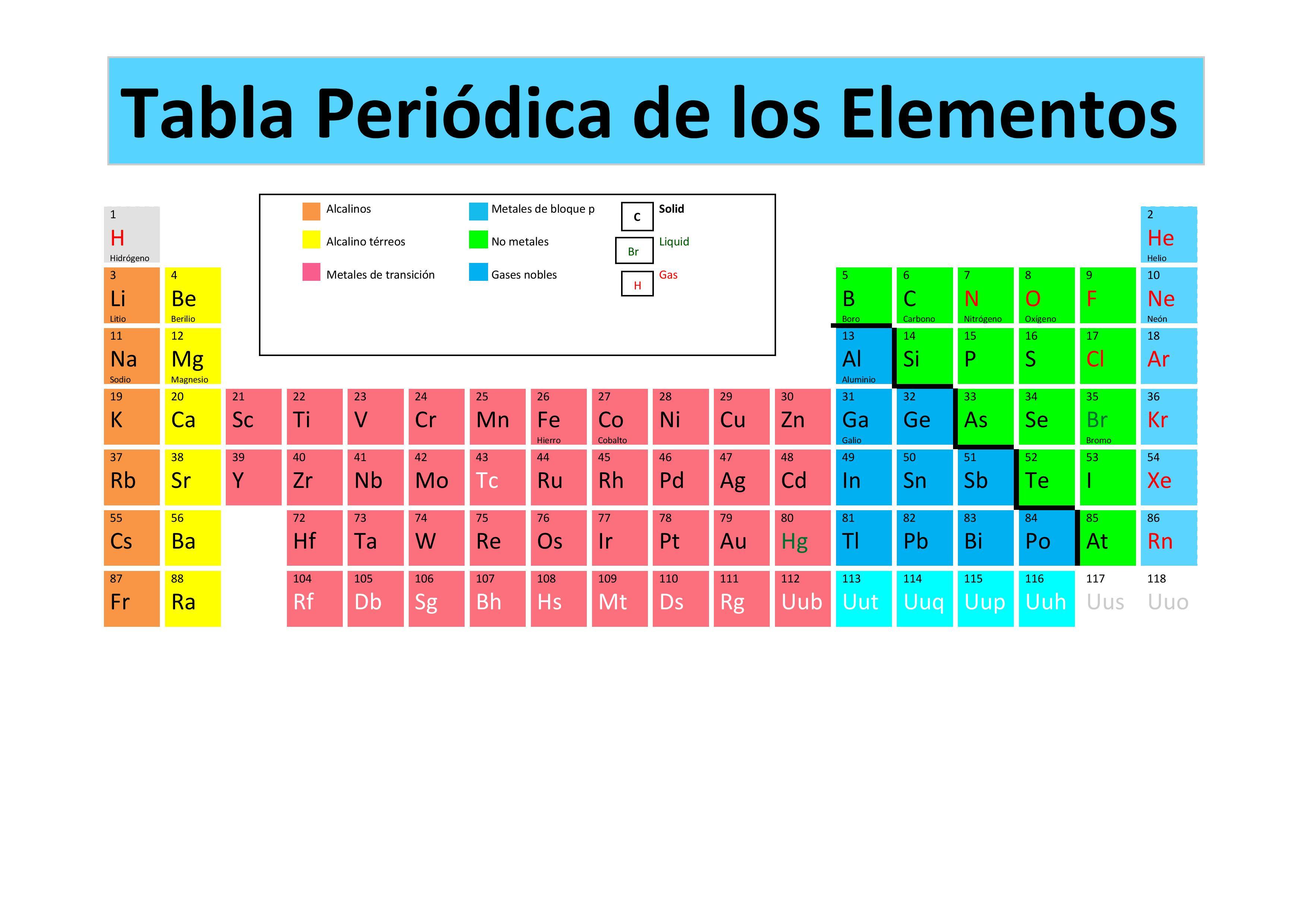 El rincon de ciencias que es la tabla peridica de los elementos que es la tabla peridica de los elementos urtaz Image collections