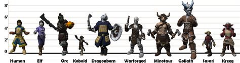 oc coloured  height chart  posted yesterday  added   race   collection dnd
