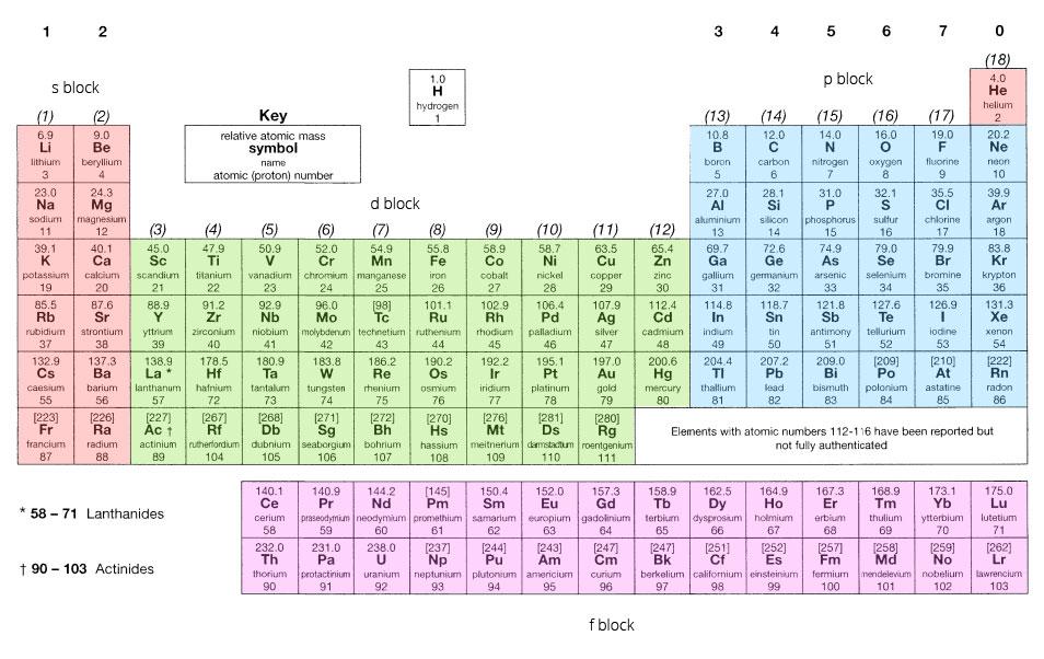 78 PERIODIC TABLE ORBITALS - * Periodic