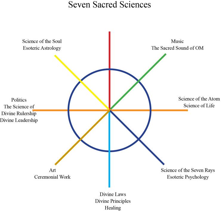 Risultati immagini per esoteric psychology