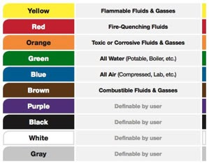 Monthly Color Codes For Osha Electrical Cords - Monthly Safety Inspection Color Codes   HSE ...