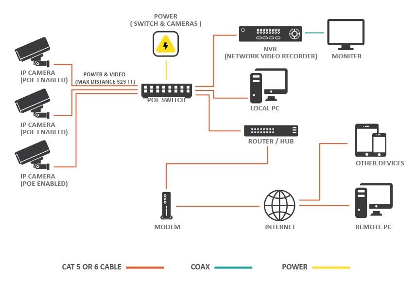 Pelco Cctv Wiring DiagramWiring Diagram