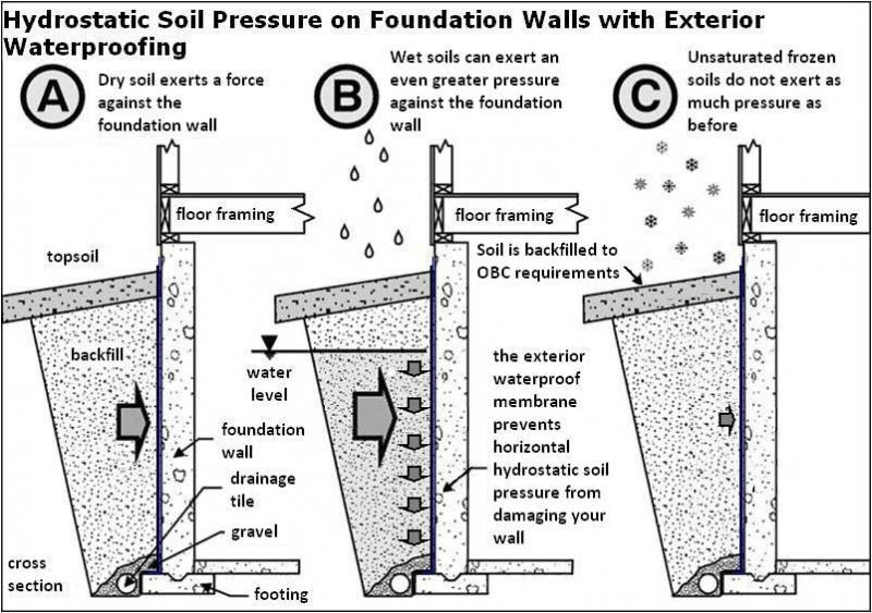 Soil_Pressure_on_Foundation_Walls_21