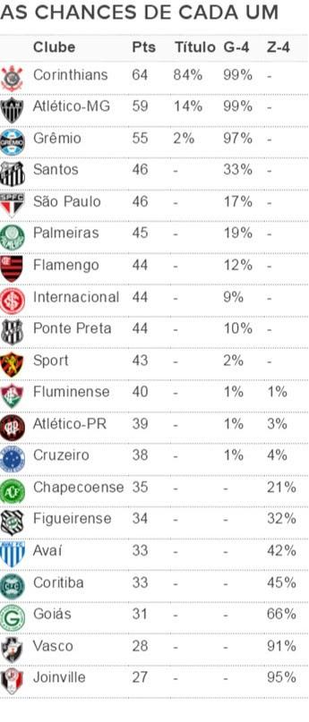 Tabela do Brasileirão (Foto: Infobola.com.br)