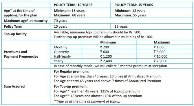 SBI Life Saral Sanchay Insurance Plan - Don't get tempted ...