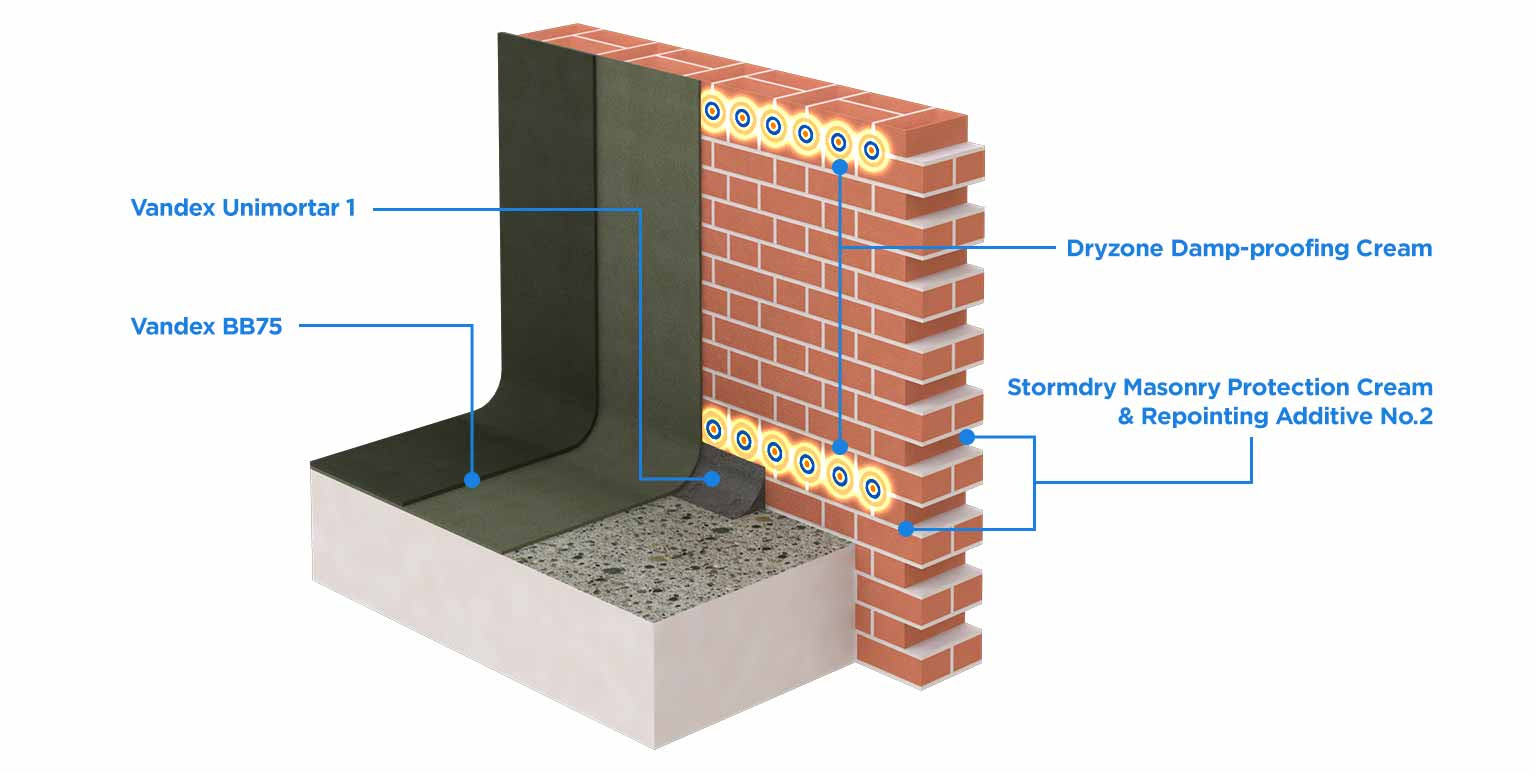 Flood Resistance And Resiliance With Stormdry