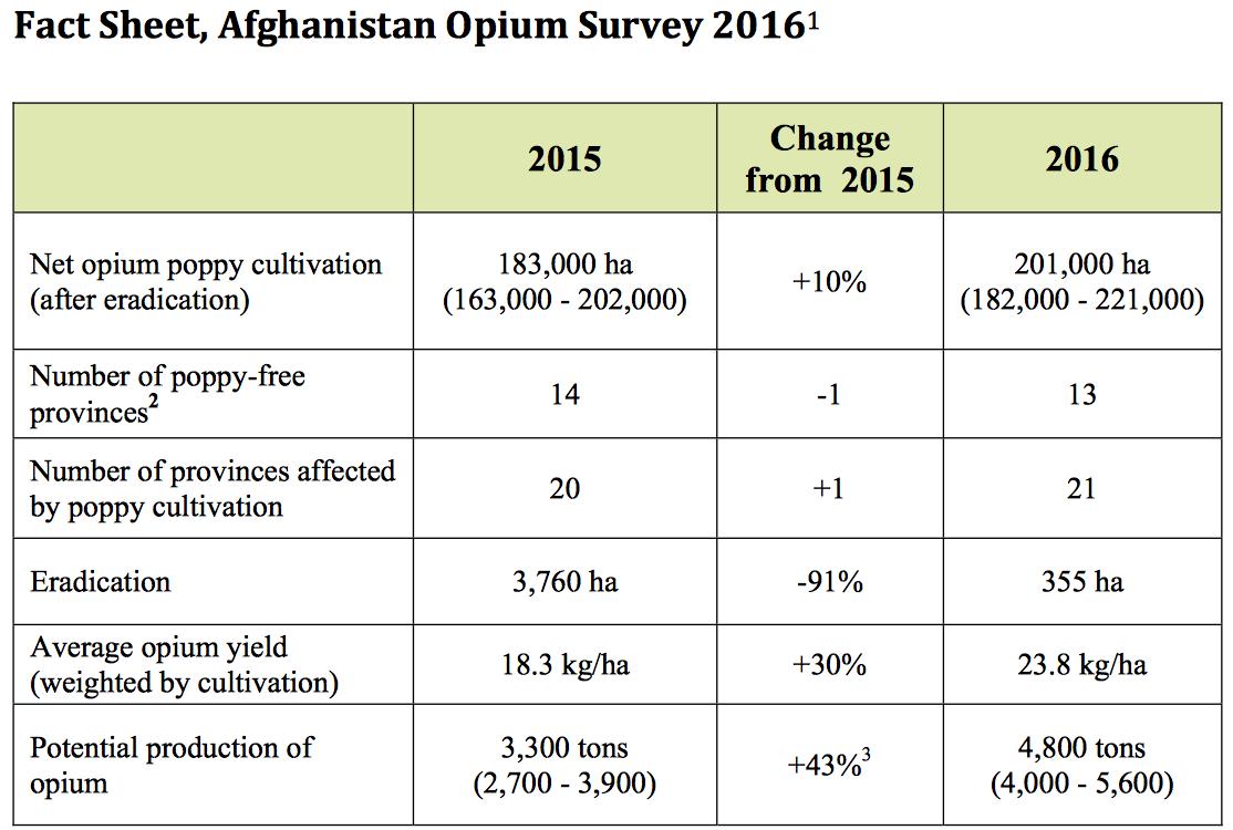 Les derniers chiffres de l'Afghanistan Opium Survey publiés par l'UNODC