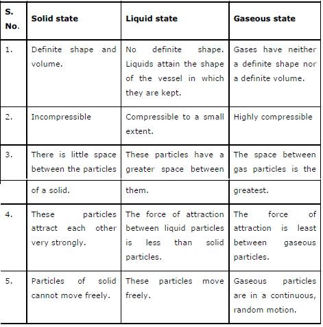 NCERT Solutions for Class 9th Science Chapter 1 Matter in Our Surroundings