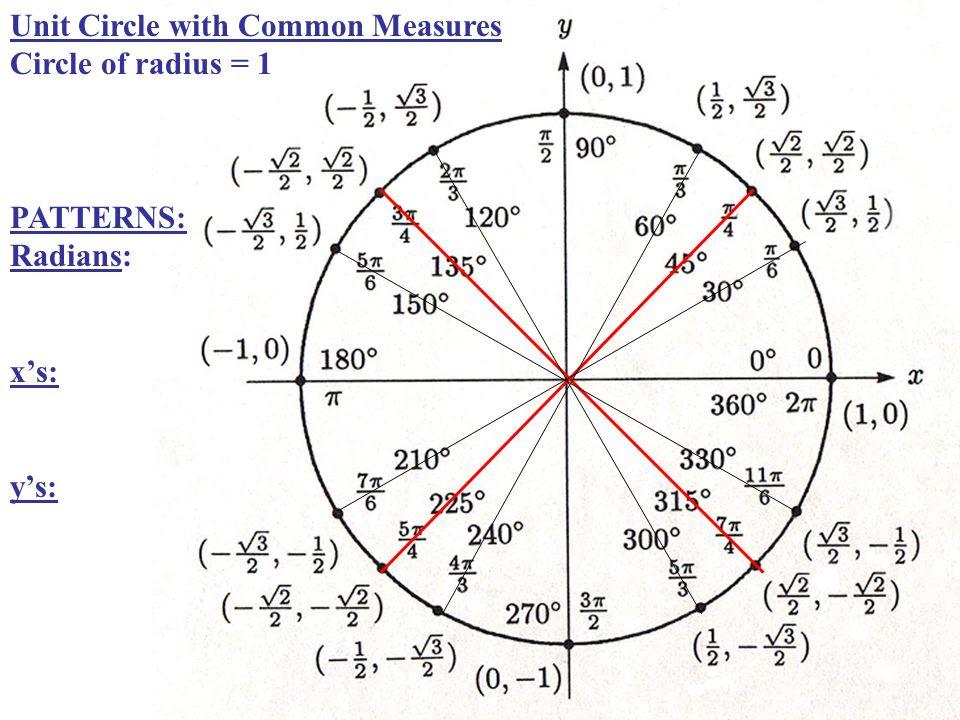 negative unit circle - Template