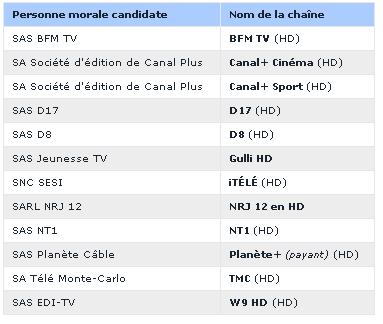 Aklsof network tv passage de 12 nouvelles chaines en hd sur la tnt compter d avril 2016 - Nouveau decodeur canalsat 2017 ...