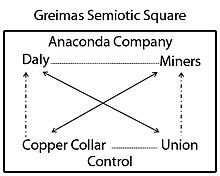 """Semiotic Square of the Anaconda Copper Company and the ""copper collar""."""