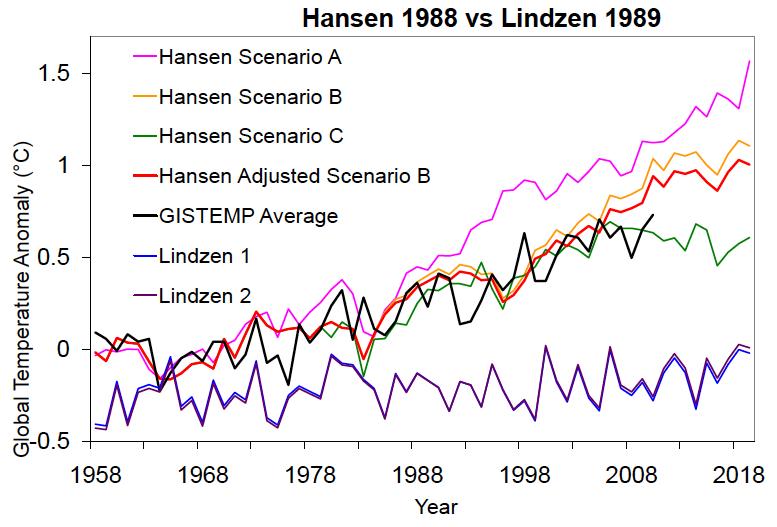 Hansen vs. Lindzen projections all data