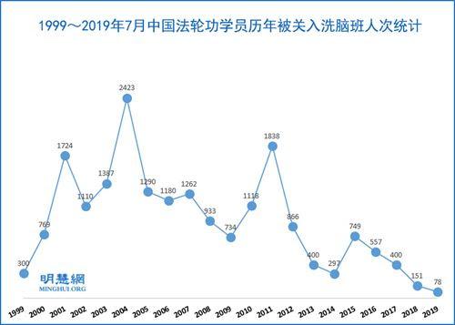 年至2019年7月,法轮功学员被关进洗脑班达19566人次'