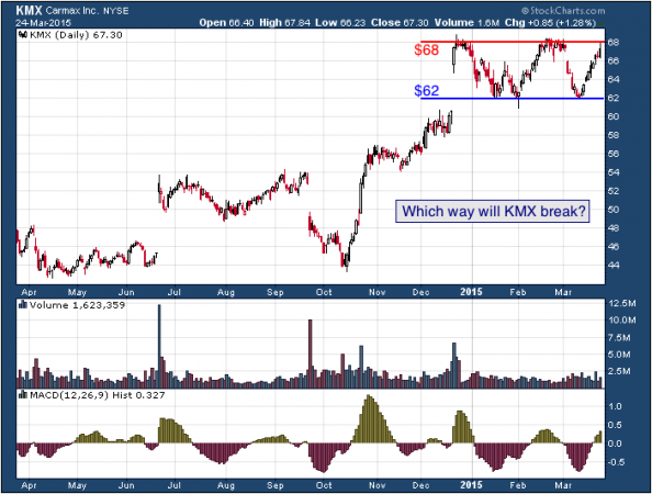 1-year chart of CarMax (NYSE: KMX)